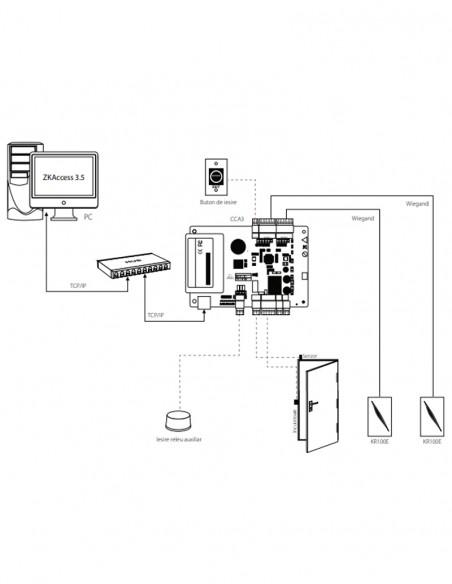 Centrala control acces 1 usa bidirectionala CCA3-1-2